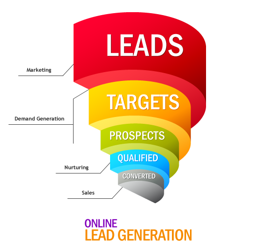 Lead Generation Boca Raton leads delray computers pay per lead pay per call